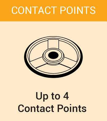contact points